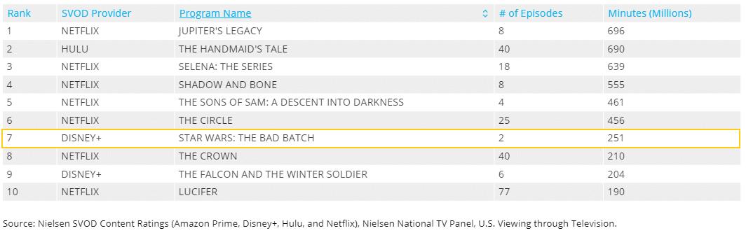 pubblico, Il pubblico porta The Bad Batch in vetta alla classifica Nielsen, Star Wars Addicted