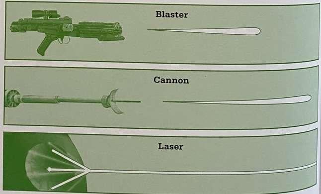Funzionamento blaster, Il funzionamento del blaster – Guida al Canon, Star Wars Addicted